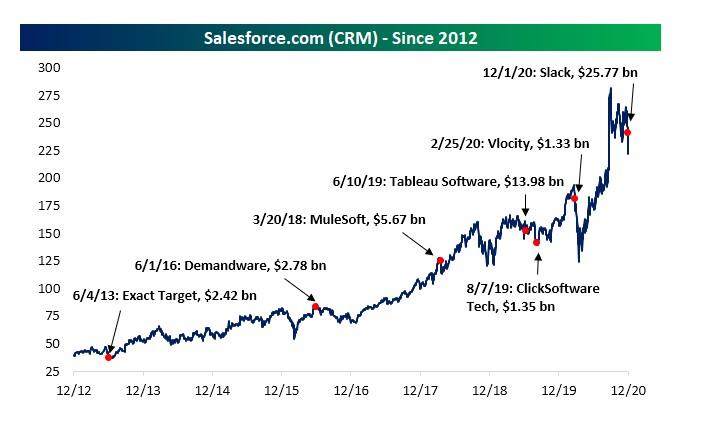Salesforce price chart