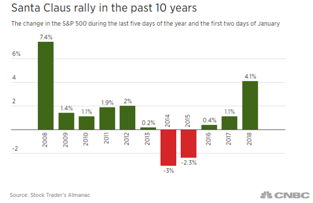 A decade of the Santa rally in the S&P 500