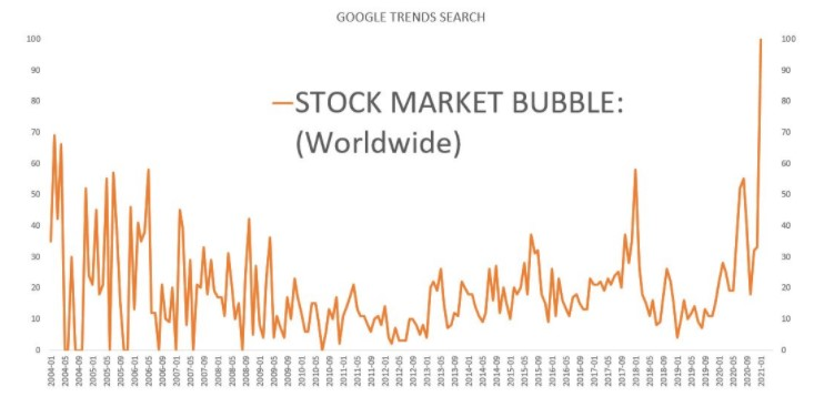Google trends search term: stock market bubble