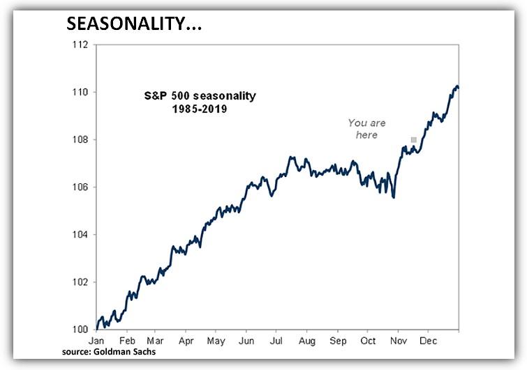 S&P 500 seasonality 1985 - 2019