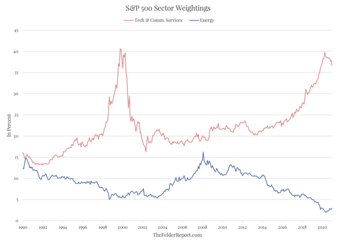 The weight of Tech & Communications services versus the weight of Energy within the S&P 500