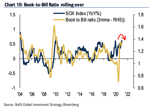 Semiconductor book-to-bill ratio suggests chip demand rolling over