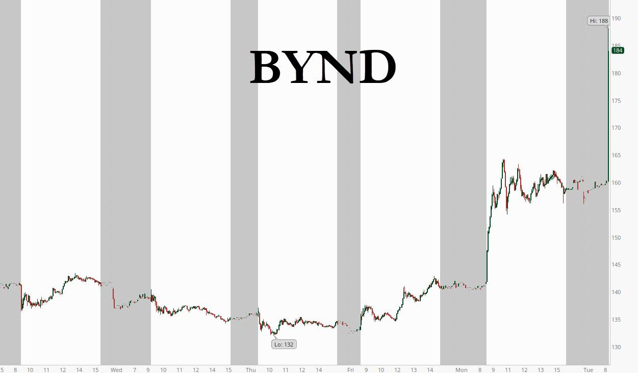 Only a couple hours ago, the BYND stock soared by almost 20%, from $160 to $190