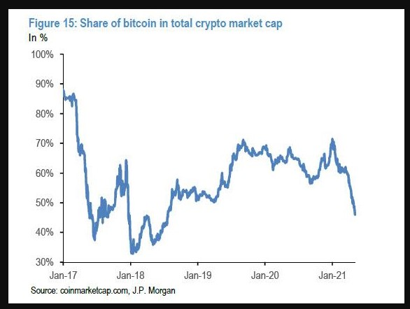 Share of bitcoin as a percentage of cryptocurrencies total market cap