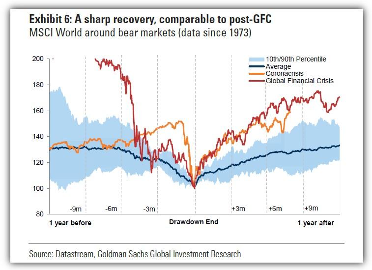 MSCI World around bear markets
