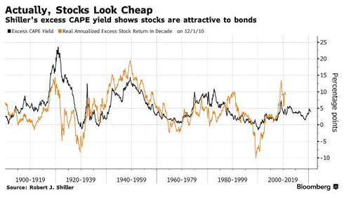 BIS points out that Shiller's CAPE ratio shows stocks more attractive than bonds