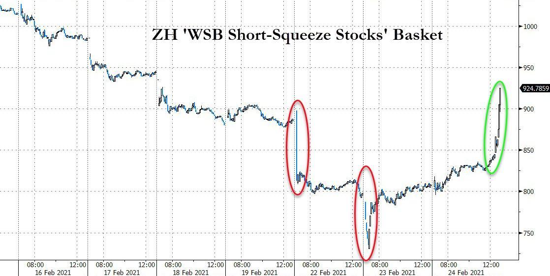WSB Short-squeeze basket