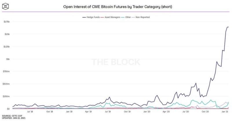 CFTC Bitcoin futures net positioning