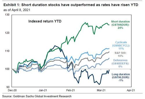 Trading rates sensitivity with short duration stocks has created alpha