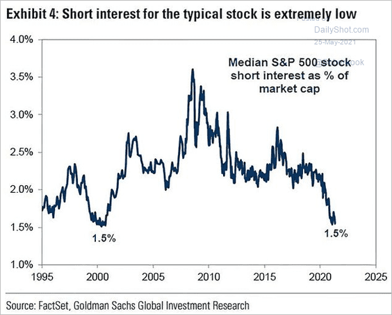 Still not many short-sellers in US stocks out there