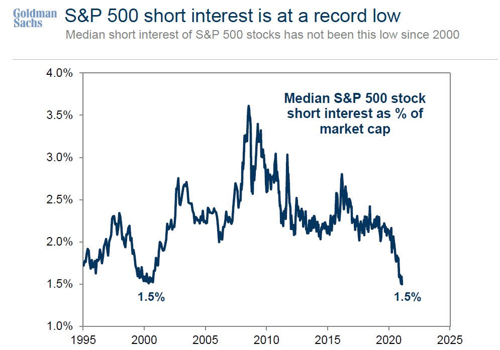 Thanks Reddit! Short interest in S&P 500 stocks is at its lowest ever