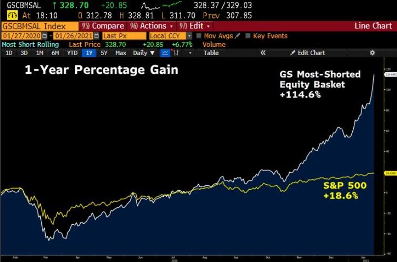 Goldman Sachs most shorted stocks vs. S&P 500