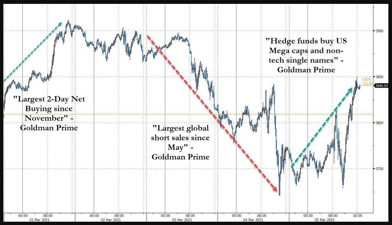 S&P 500 last week