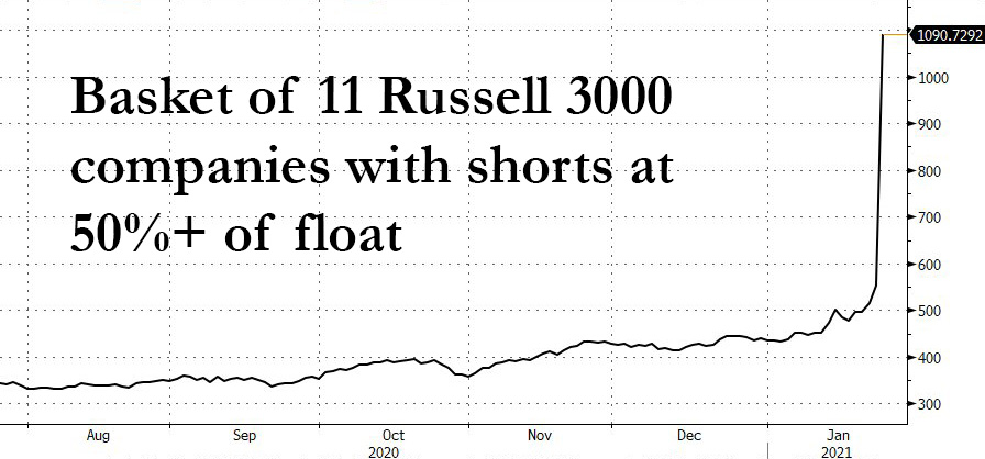 Equally weighted basked of the 10 most shorted stocks in the Russell 3000