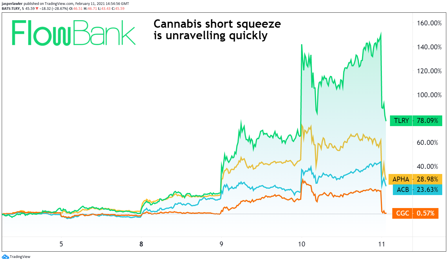 The Cannabis & Tilray short squeeze is unravelling quickly