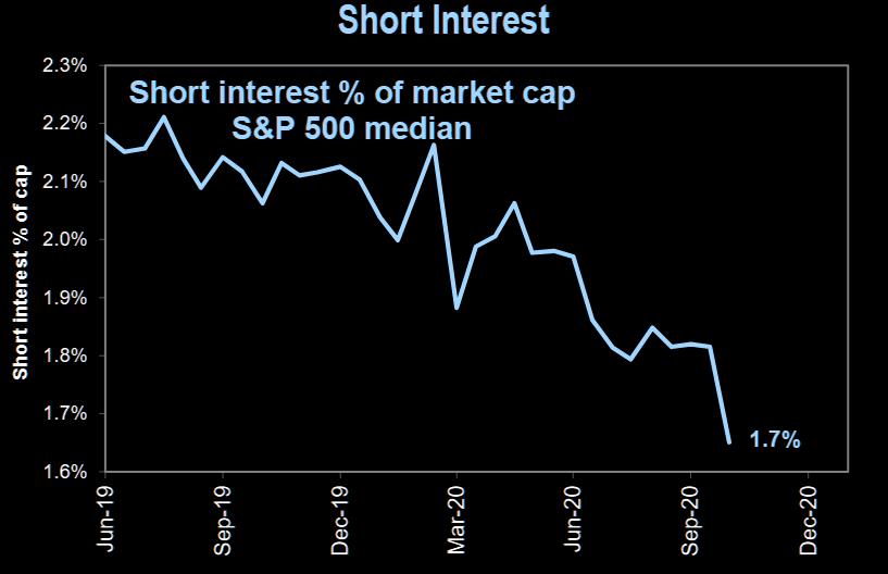 Short interest as a market cap