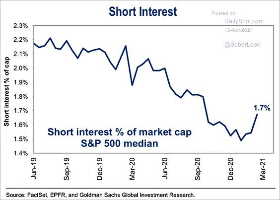 Short selling returns to the market as GME fanfare dies downs