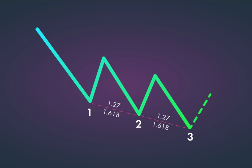 Basics of Harmonic Patterns & Harmonic Trading