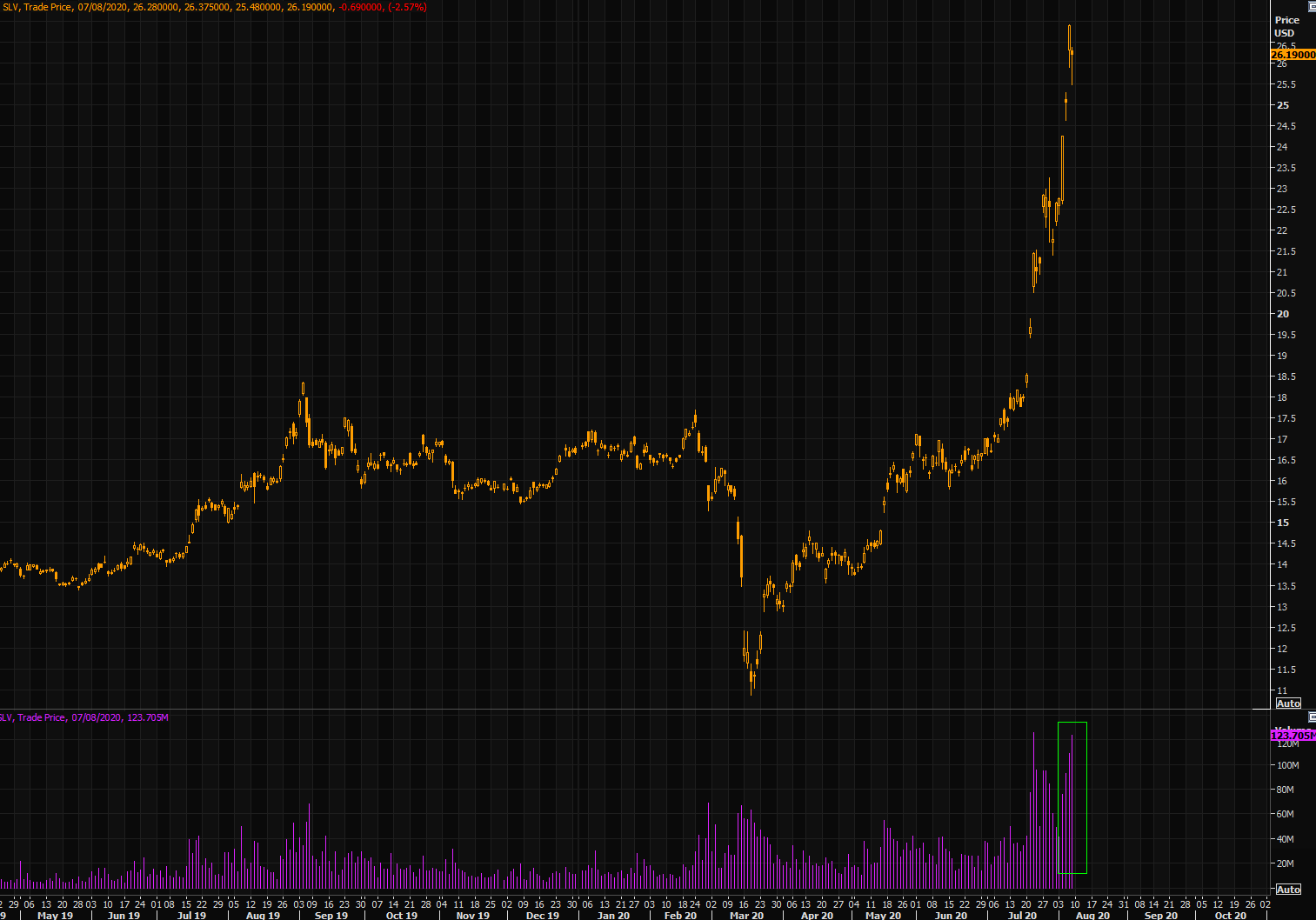Silver ETF SLV is up +140% since March lows