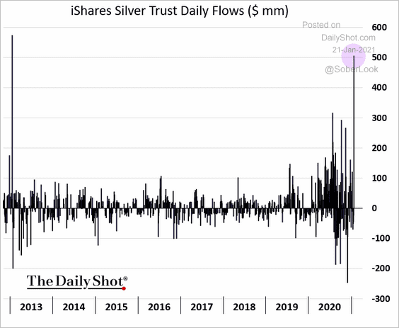 Inflows show ETF investors are buying the dip in silver