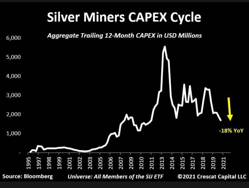 Silver Miners Capex YoY