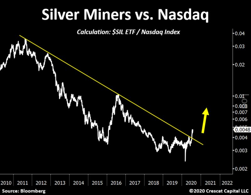 Silver Miners