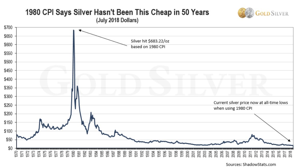 Accounting for inflation, silver has never been this cheap!