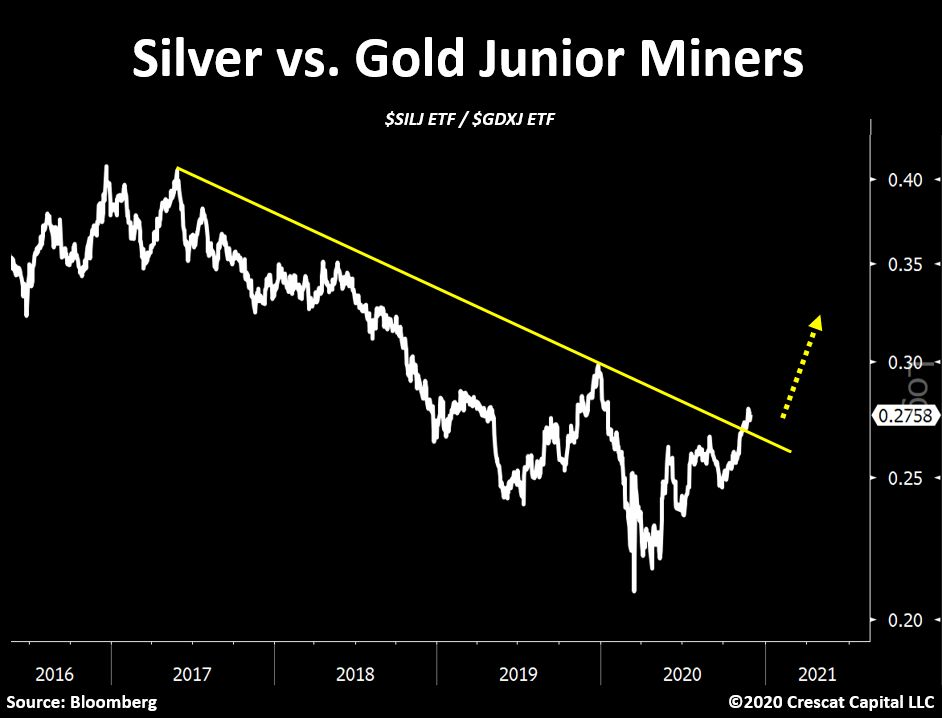 Silver miners vs. gold miners