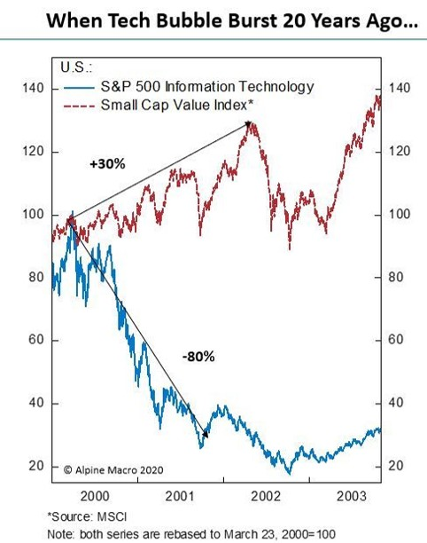 Small Caps value vs. Technology in 2000/2001