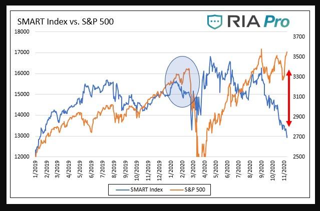 S&P 500 vs. Smart Money Flow Index