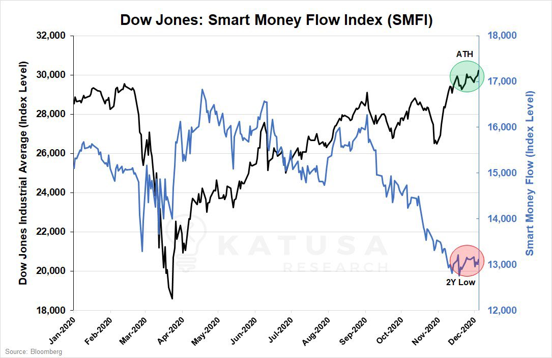 Did smart money get dumb? or market correction coming?