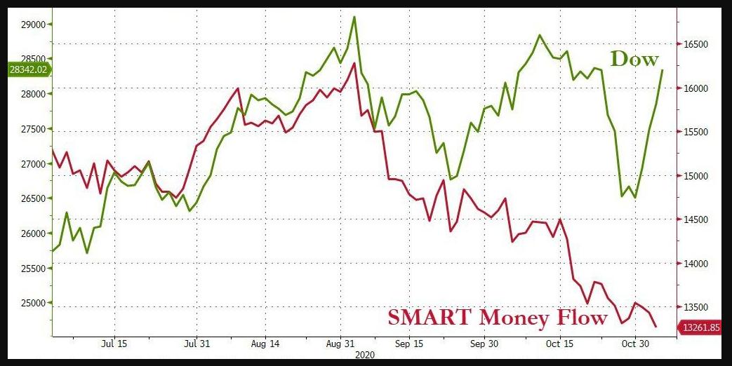 Dow Jones vs. SMART Money Flow