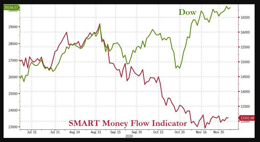 Dow Jones vs. Smart Money indicator