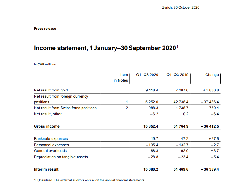 SNB Income Statement
