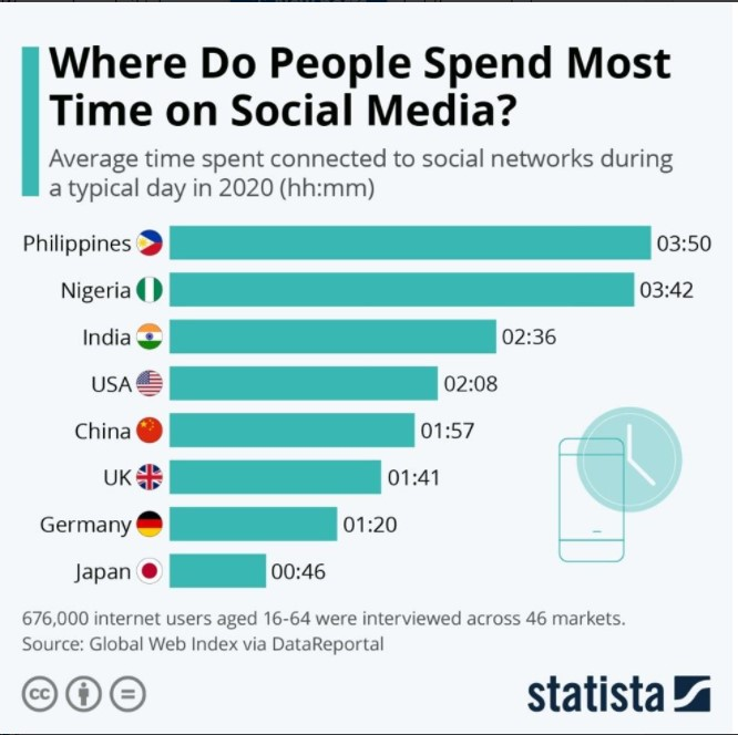 Developing nations continue to top the list for time spent on social media.