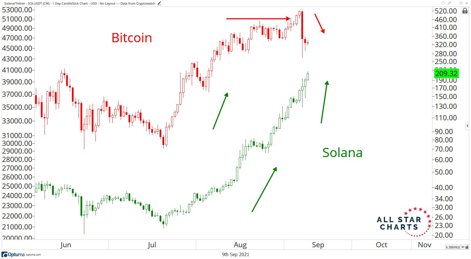 Solana relative strength vs. Bitcoin