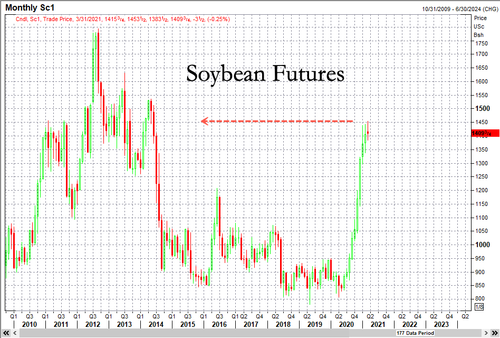 Soybean futures soar to highest since 2014
