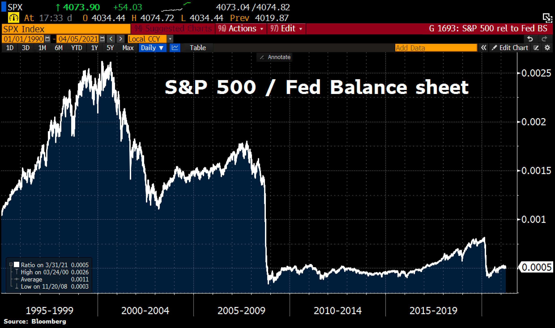 S&P 500 / Fed balance sheet