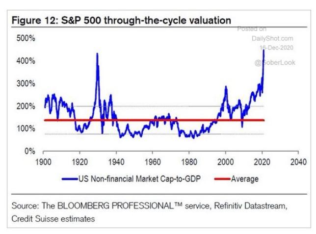 S&P 500 nonfinancial market cap to GDP