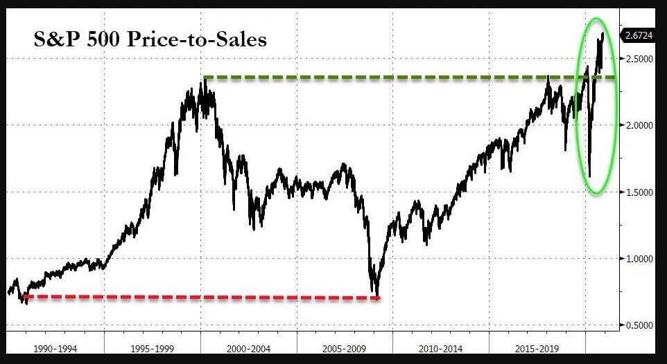 S&P 500 price to sales