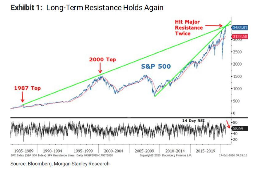 S&P 500 and long-term resistance