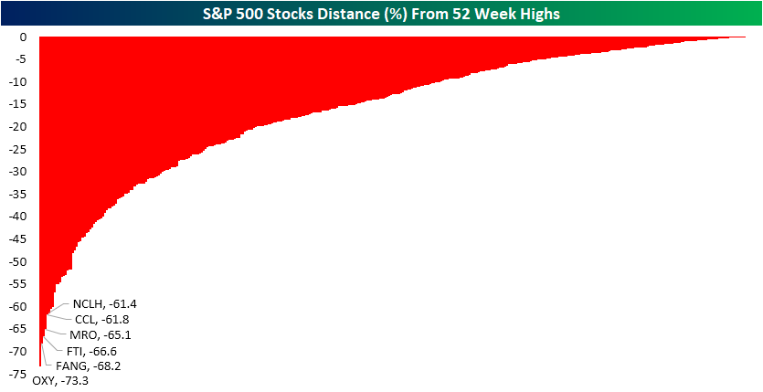 S&P 500 stocks distance (%) from 52 week highs