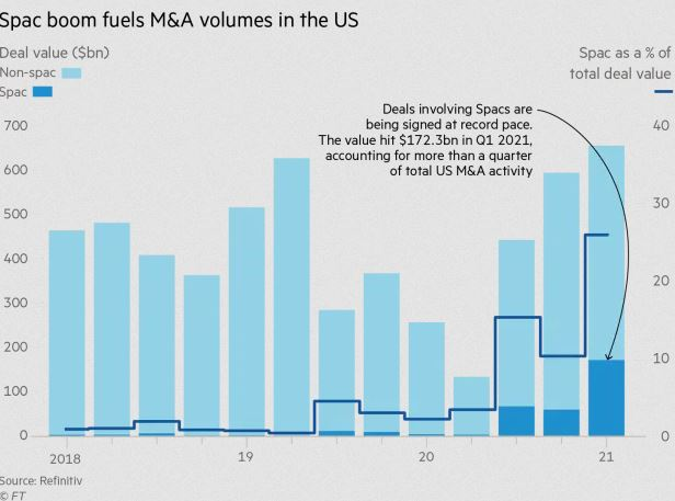 SPAC boom creates best M&A start to the year since 1980s