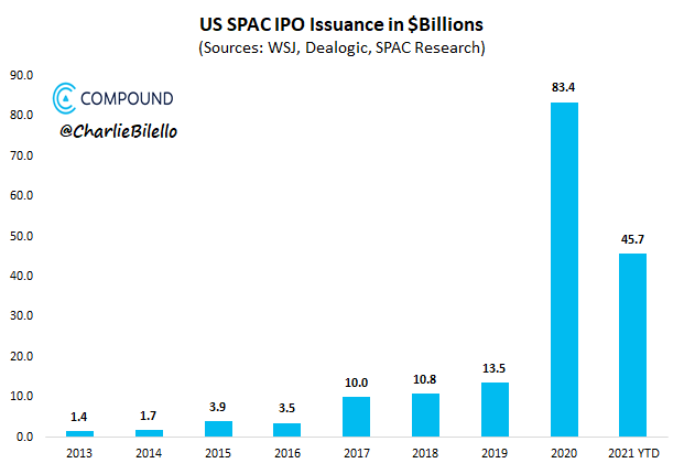 SPAC IPOs issuance by year