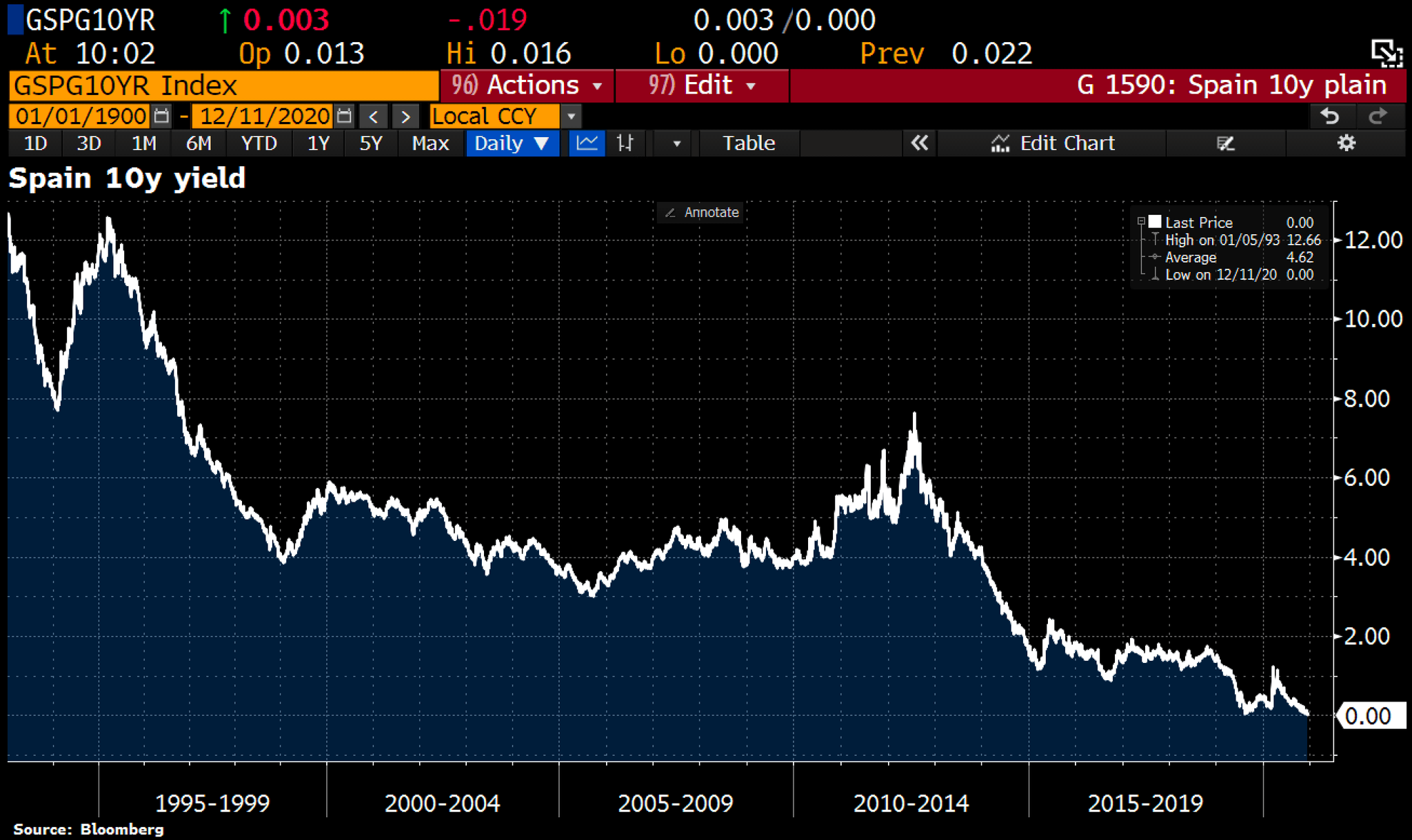 And there goes Spain - 10yr bond yields drop to 0% for the 1st time