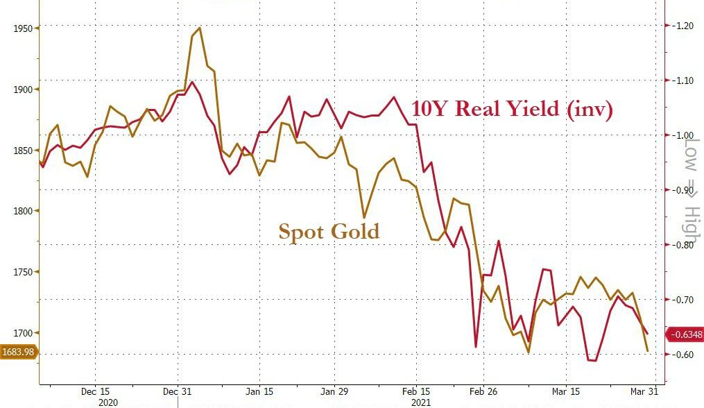 US 10 Year real yields (inverted) vs. Gold