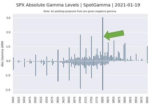Options Gamma suggests 3800 a big level for SPX