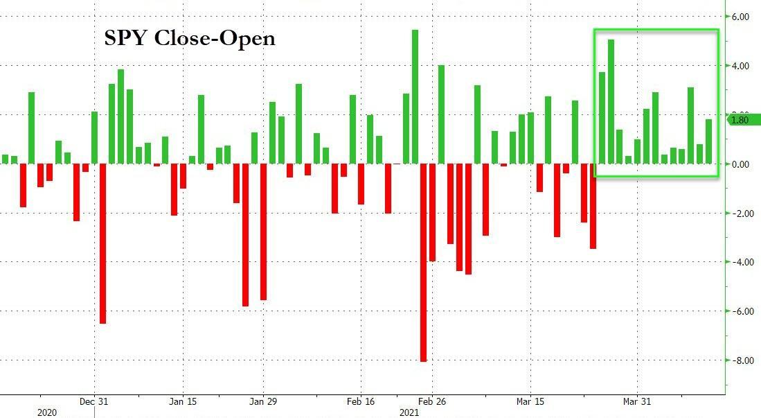 S&P 500 ETF (SPY)  Close - Open