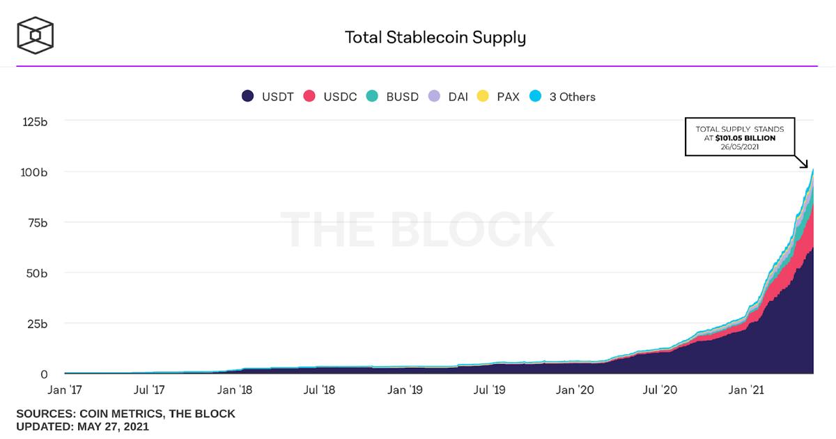 stablecoins market cap supply