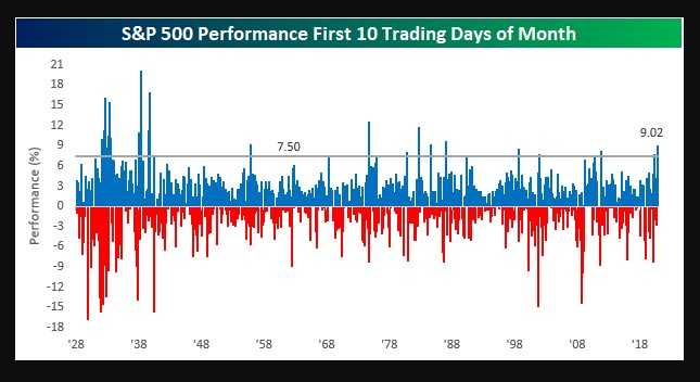 S&P 500 performance first 10 trading days of a month